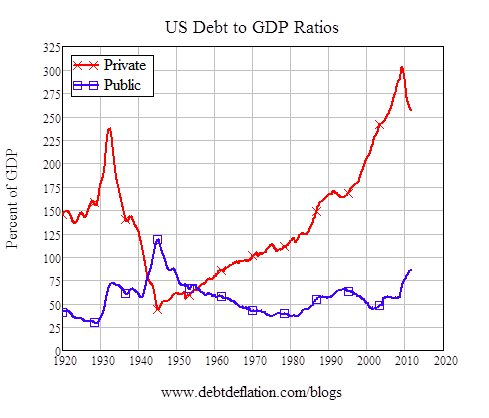 Private not public debt is…