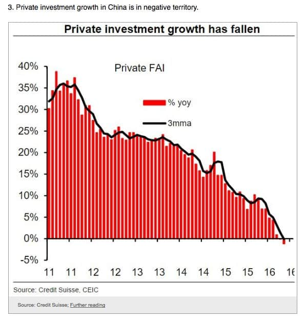Private investment in China now…