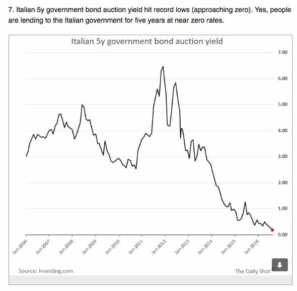 Italian government can now borrow…