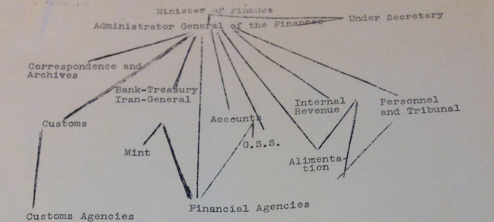 RT @jamiemartin2: Visualization of organization…