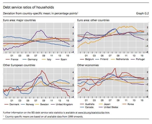 German household deleveraging tracks that…