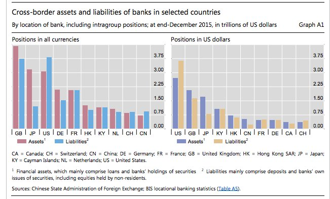 Diff btw crossborder assets and…
