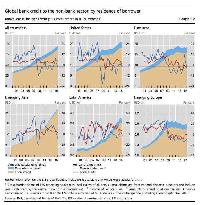 Credit growth worldwide: stark contrast…