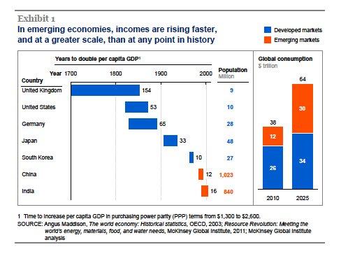 Emerging market growth of last…