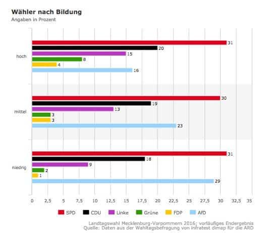 German politics polarized by education:…