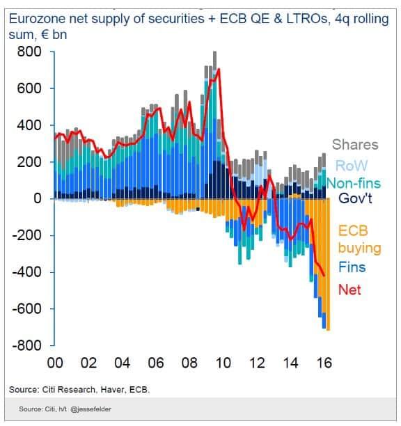 ECB draining the Eurozone securities…