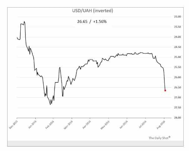 Ukrainian currency on skids again.…