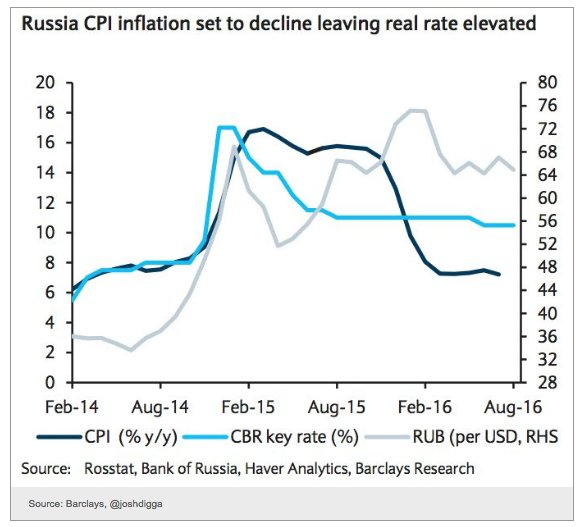 Handy summary of Russian inflation,…