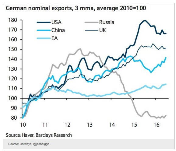 Remarkable surge in German exports…