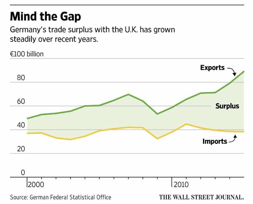 Value of German exports to…