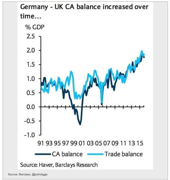 German trade surplus with UK…