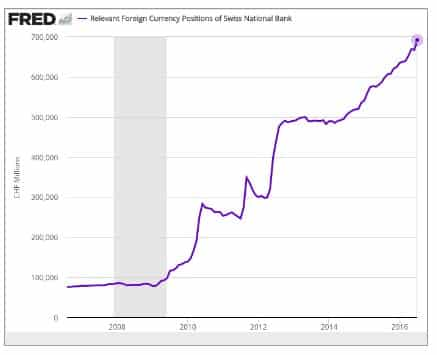 Swiss national bank's holding of…
