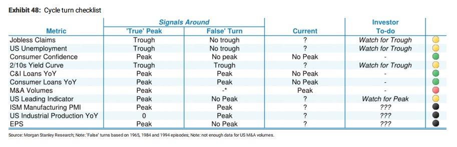 RT @NickatFP: Morgan Stanley's cycle…
