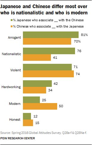 RT @pewglobal: Chinese and Japanese…