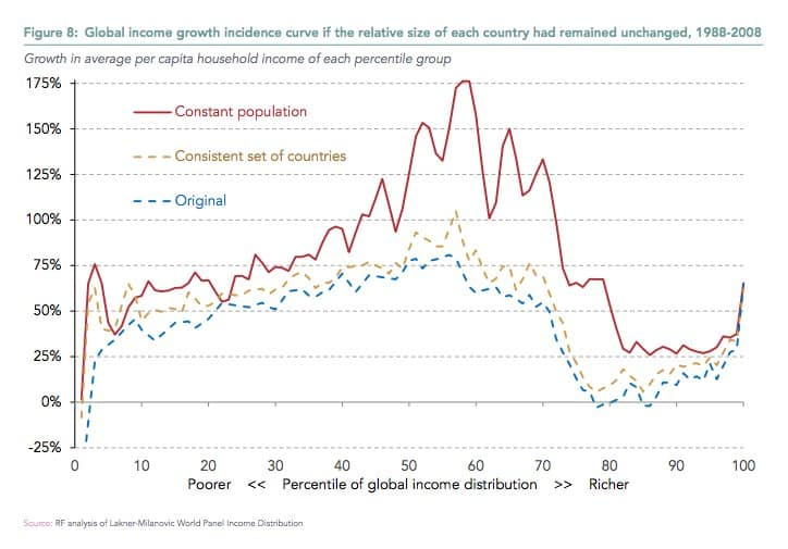 Differential in income growth across…