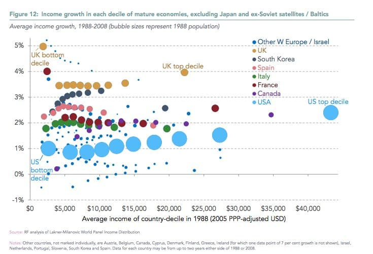 Force of the inequality/globalization narrative…