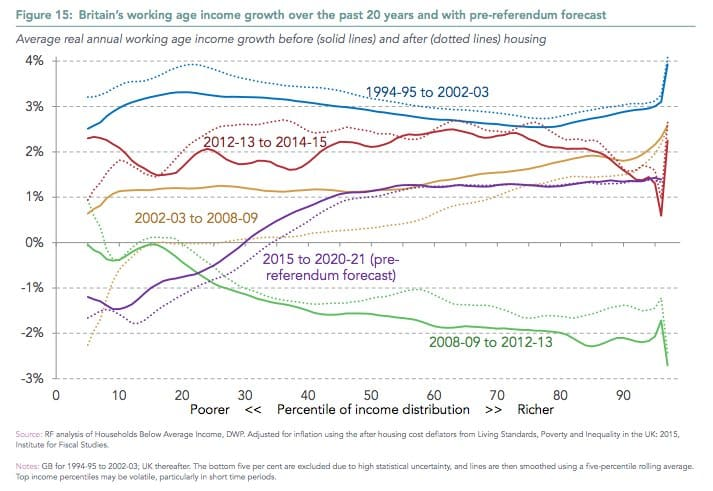 Shifting profile of inequality and…