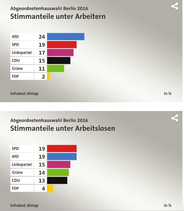 In Berlin election, AfD is…