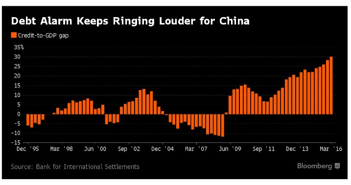 Amplifying cycle of Chinese credit…