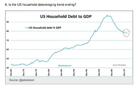 Has US household deleveraging ended?…