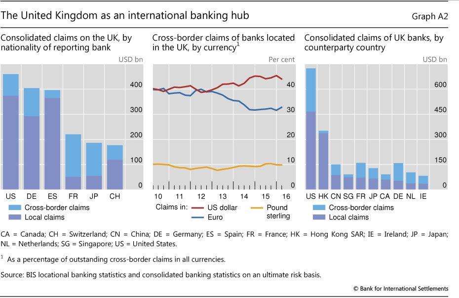 UK as a global banking…