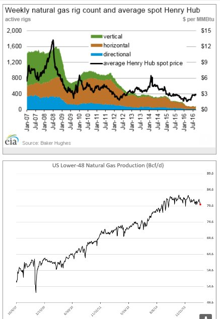 As US gas production surges…