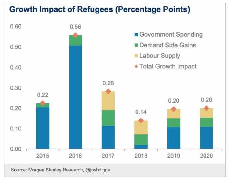 Morgan Stanley est that refugee…