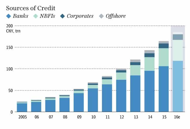 Will the Chinese credit bubble…