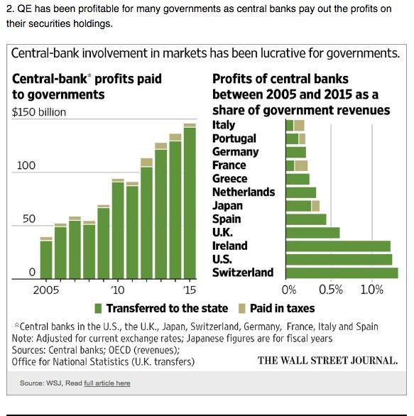 Central bank profits have surged…