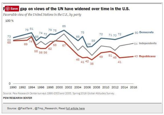 In US attitudes to UN…