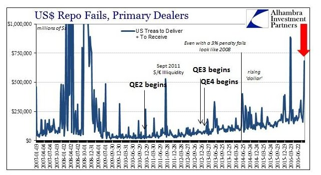 Repo fails surging to crisis…