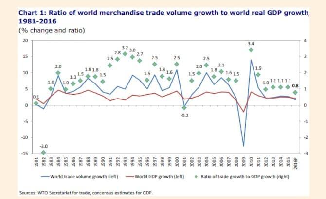 Excellent @MESandbu on global trade…