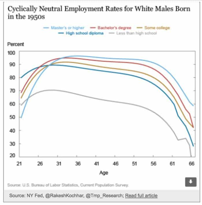 With age employment rates for…