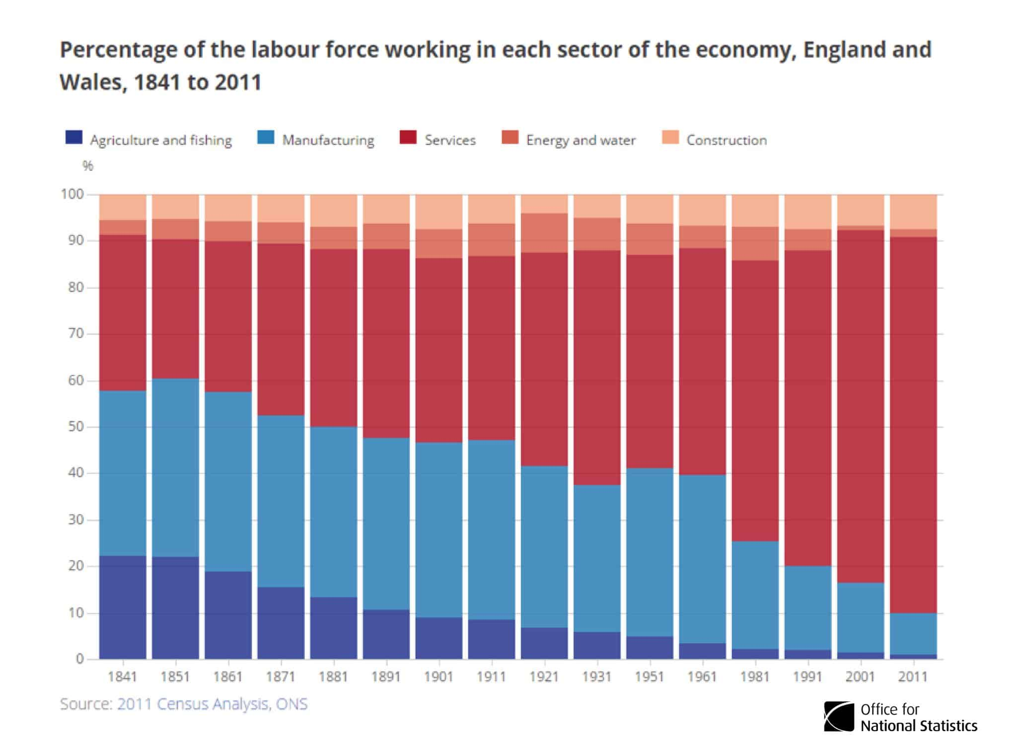 RT @ONS: Huge rise in…