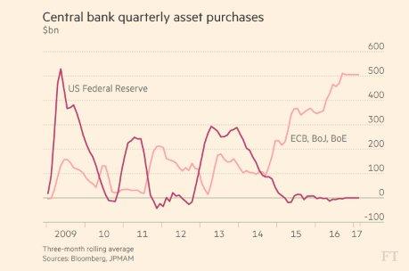 Global QE to infinity https://t.co/Wx3TzJCfZm https://t.co/BAV1OQLFyf