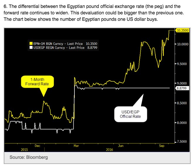 Egyptian pound slid and keeps…