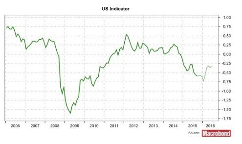 Indicator of US monetary conditions…