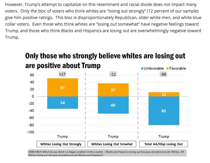 """GQRR identifies anxiety about """"whites…"""