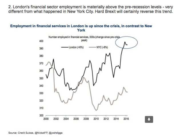 Dramatic divergence in employment in…
