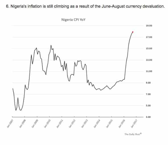 Since 2016 Nigeria's inflation has…