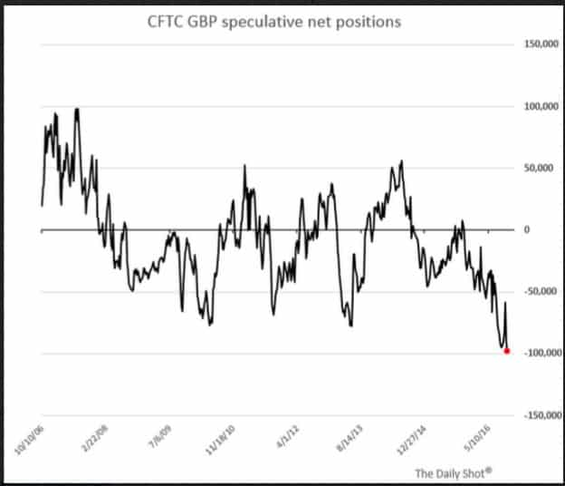There's another sterling storm coming:…