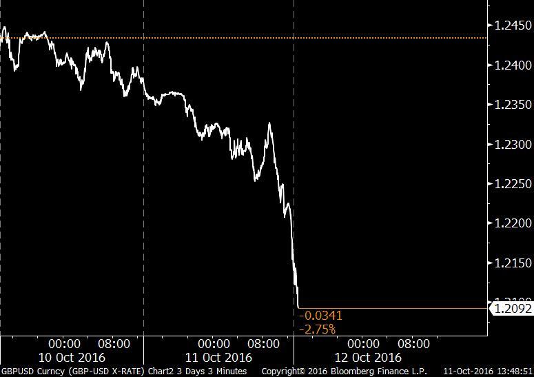 RT @TheStalwart: This pound plunge…