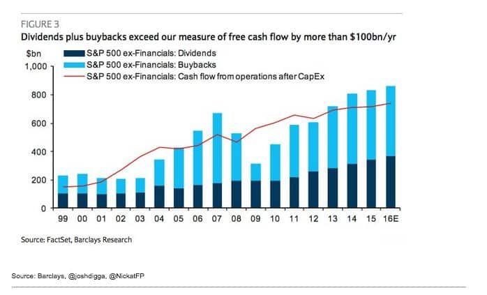 The flow of funds out…