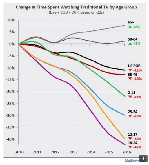 Broken down by age the…