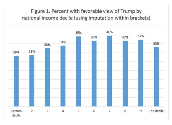 Support for Trump peaks in…