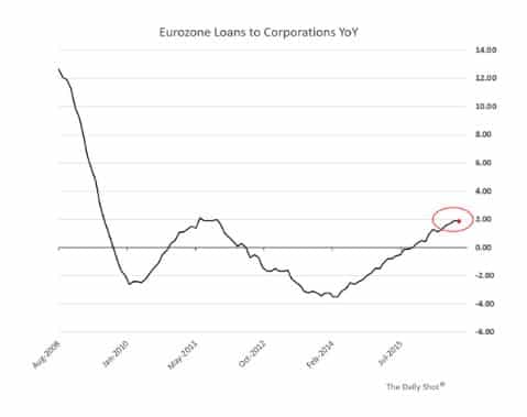 The Eurozone since 2008 will…