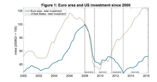 US and Eurozone investment over…