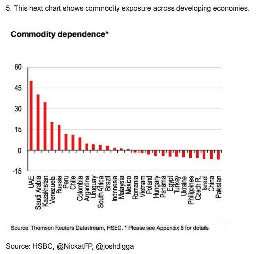 Commodity dependence index @NickatFP @joshdigga…