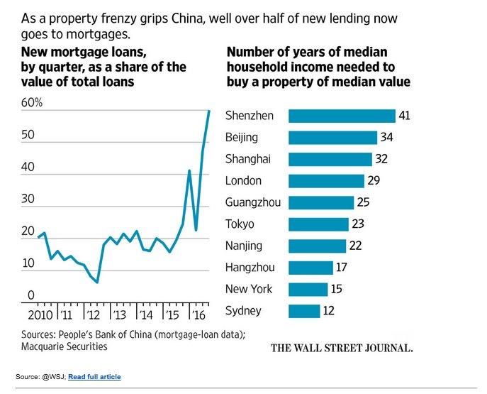 On extraordinary property bubble inflating…