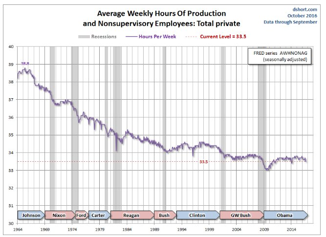 Weekly earnings rollercoaster in US…